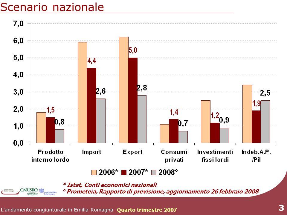 Quarto trimestre 2007 3 * Istat, Conti economici nazionali ° Prometeia, Rapporto di previsione, aggiornamento 26 febbraio 2008 Scenario nazionale