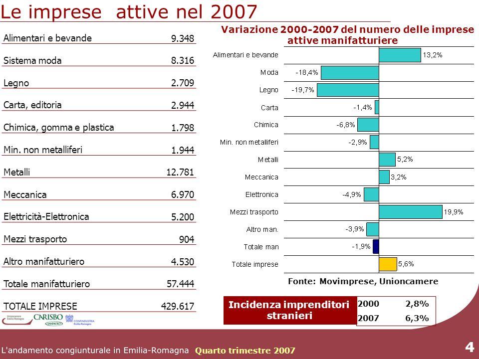 Quarto trimestre 2007 4 Le imprese attive nel 2007 Alimentari e bevande 9.348 Sistema moda 8.316 Legno 2.709 Carta, editoria 2.944 Chimica, gomma e plastica 1.798 Min.