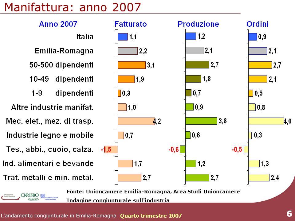 Quarto trimestre 2007 6 Fonte: Unioncamere Emilia-Romagna, Area Studi Unioncamere Indagine congiunturale sull industria Manifattura: anno 2007