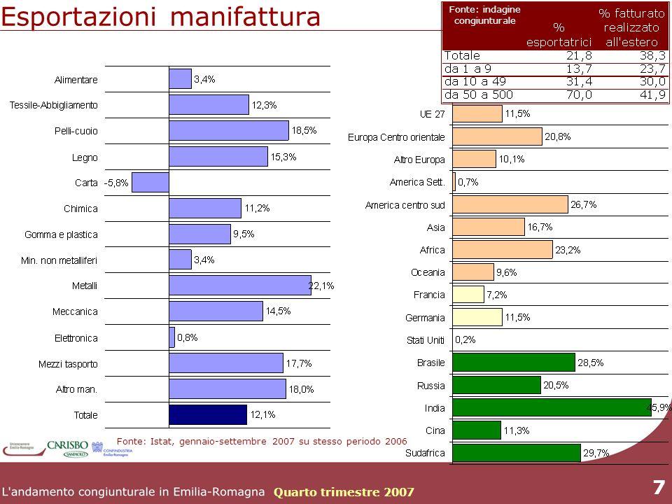 Quarto trimestre 2007 7 Esportazioni manifattura Fonte: Istat, gennaio-settembre 2007 su stesso periodo 2006 Fonte: indagine congiunturale