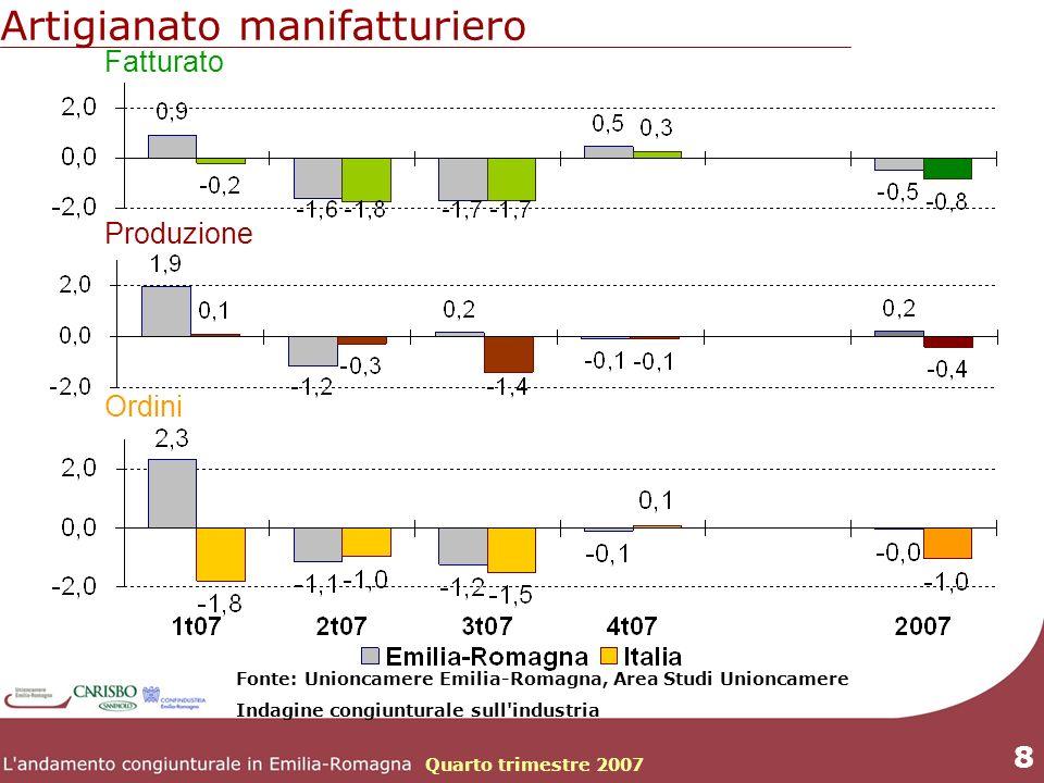 Quarto trimestre 2007 8 Artigianato manifatturiero Fatturato Produzione Ordini Fonte: Unioncamere Emilia-Romagna, Area Studi Unioncamere Indagine congiunturale sull industria