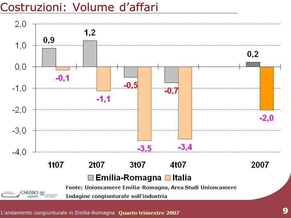Quarto trimestre 2007 9 Costruzioni: Volume daffari Fonte: Unioncamere Emilia-Romagna, Area Studi Unioncamere Indagine congiunturale sull industria