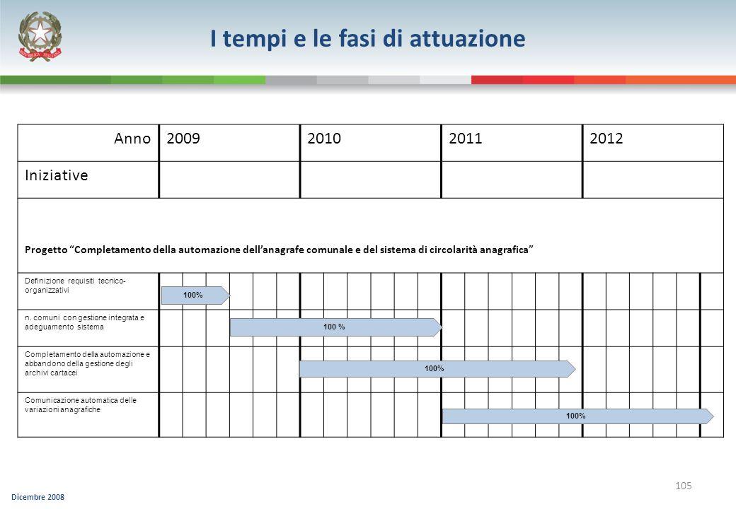 Dicembre 2008 105 Anno2009201020112012 Iniziative Progetto Completamento della automazione dellanagrafe comunale e del sistema di circolarità anagrafi