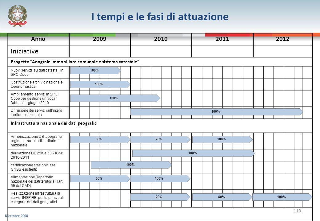 Dicembre 2008 110 Anno2009201020112012 Iniziative Progetto Anagrafe immobiliare comunale e sistema catastale Nuovi servizi su dati catastali in SPC Co