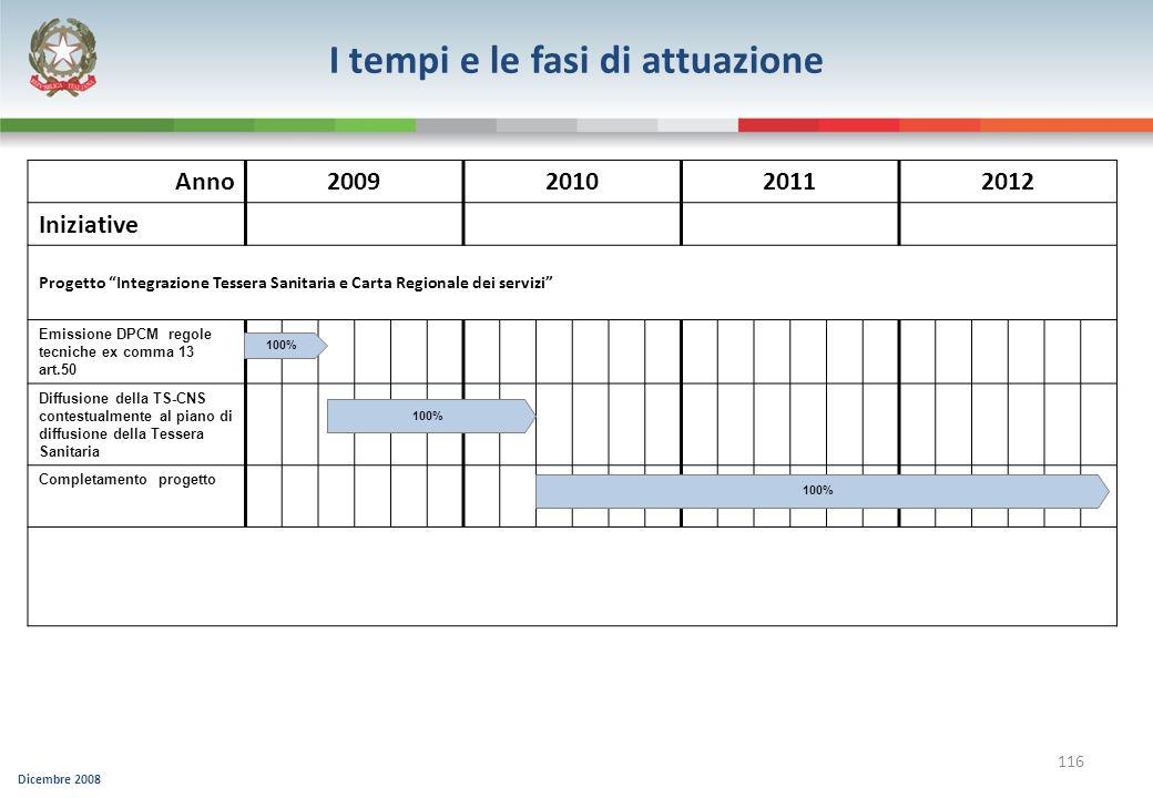 Dicembre 2008 116 Anno2009201020112012 Iniziative Progetto Integrazione Tessera Sanitaria e Carta Regionale dei servizi Emissione DPCM regole tecniche