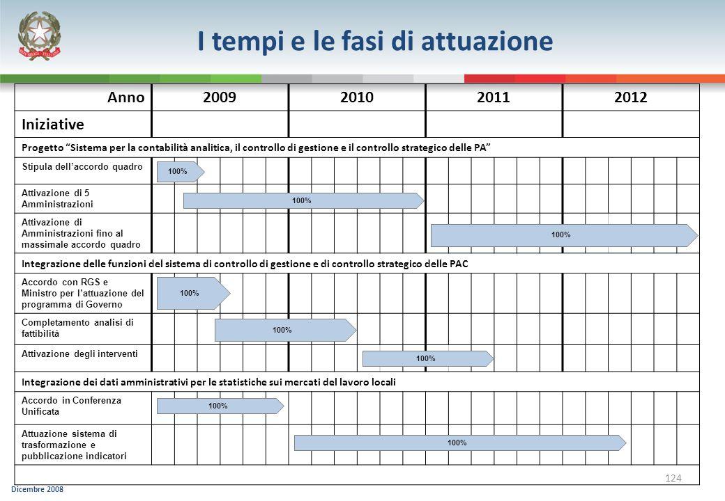 Dicembre 2008 124 Anno2009201020112012 Iniziative Progetto Sistema per la contabilità analitica, il controllo di gestione e il controllo strategico de