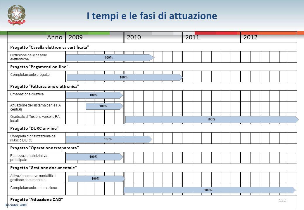 Dicembre 2008 132 Anno2009201020112012 Progetto Casella elettronica certificata Diffusione delle caselle elettroniche Progetto Pagamenti on-line Compl