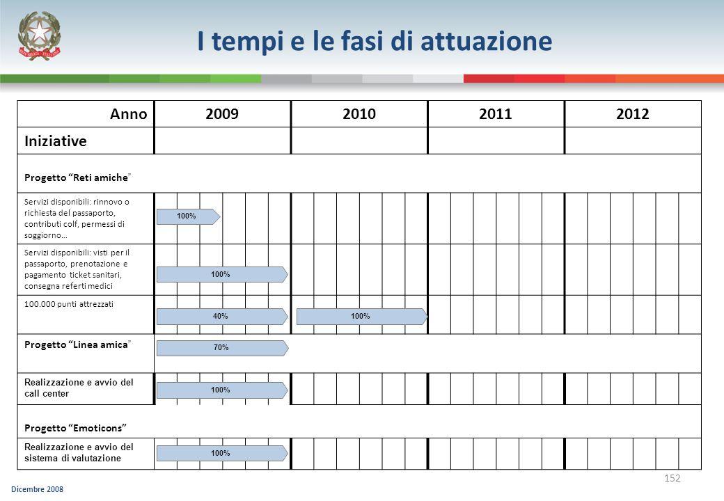 Dicembre 2008 152 Anno2009201020112012 Iniziative Progetto Reti amiche Servizi disponibili: rinnovo o richiesta del passaporto, contributi colf, perme