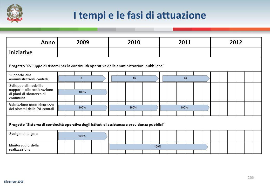 Dicembre 2008 165 Anno2009201020112012 Iniziative Progetto Sviluppo di sistemi per la continuità operativa delle amministrazioni pubbliche Supporto al