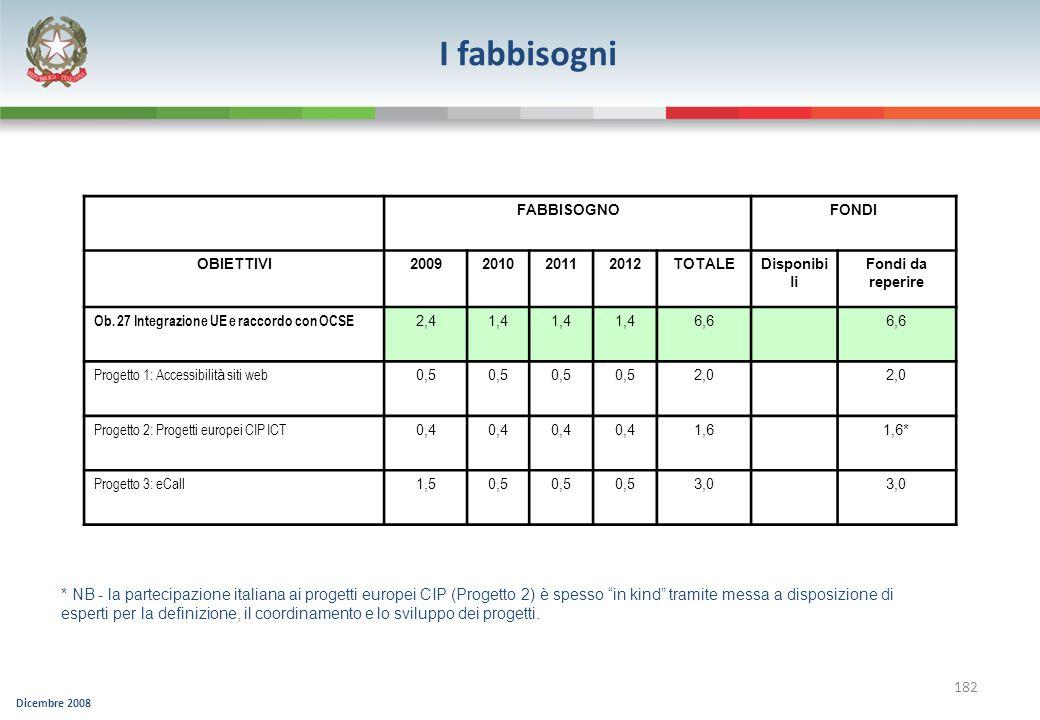 Dicembre 2008 182 I fabbisogni * NB - la partecipazione italiana ai progetti europei CIP (Progetto 2) è spesso in kind tramite messa a disposizione di