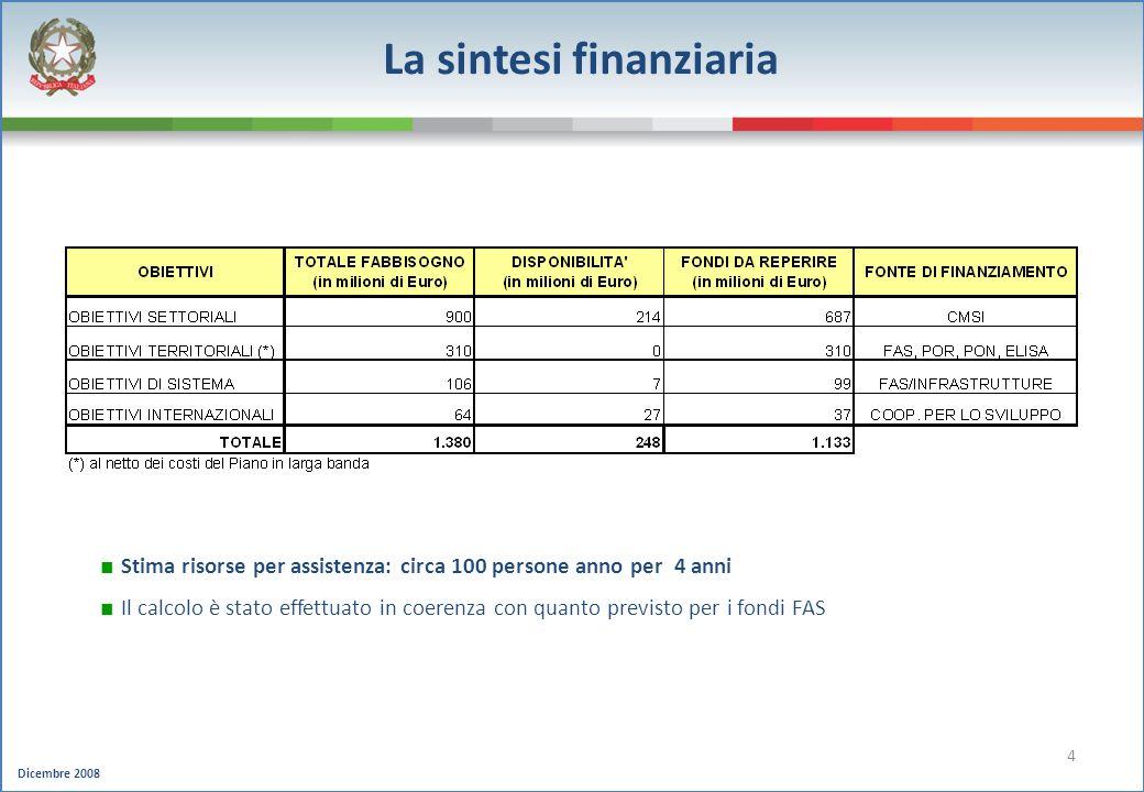 Dicembre 2008 4 La sintesi finanziaria Stima risorse per assistenza: circa 100 persone anno per 4 anni Il calcolo è stato effettuato in coerenza con q