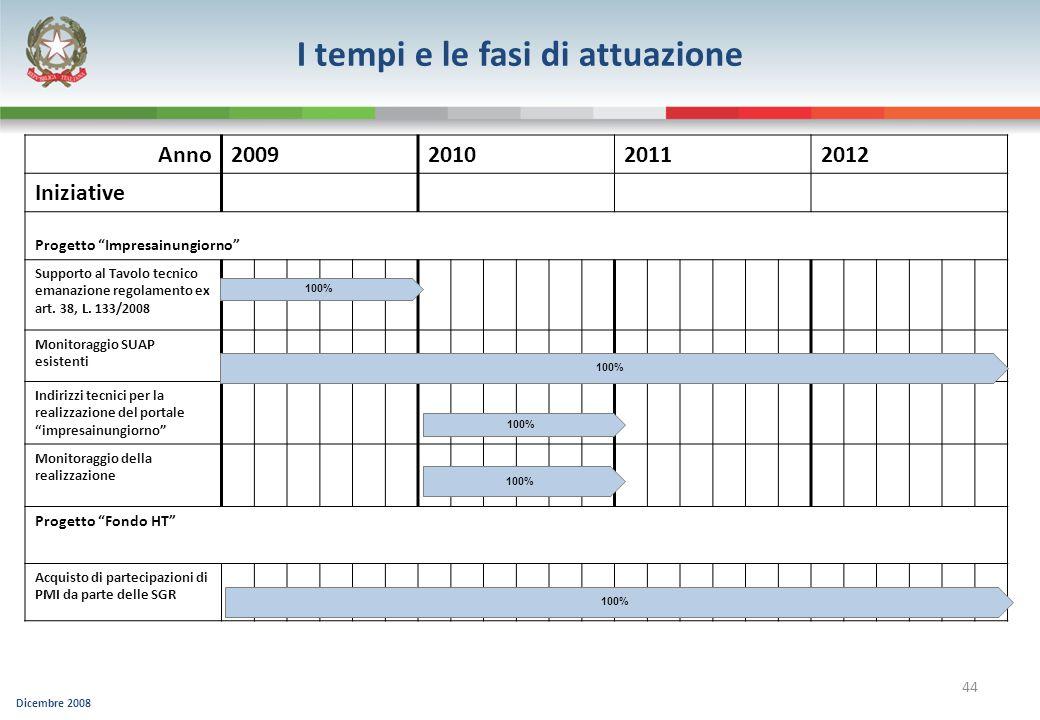 Dicembre 2008 44 Anno2009201020112012 Iniziative Progetto Impresainungiorno Supporto al Tavolo tecnico emanazione regolamento ex art. 38, L. 133/2008