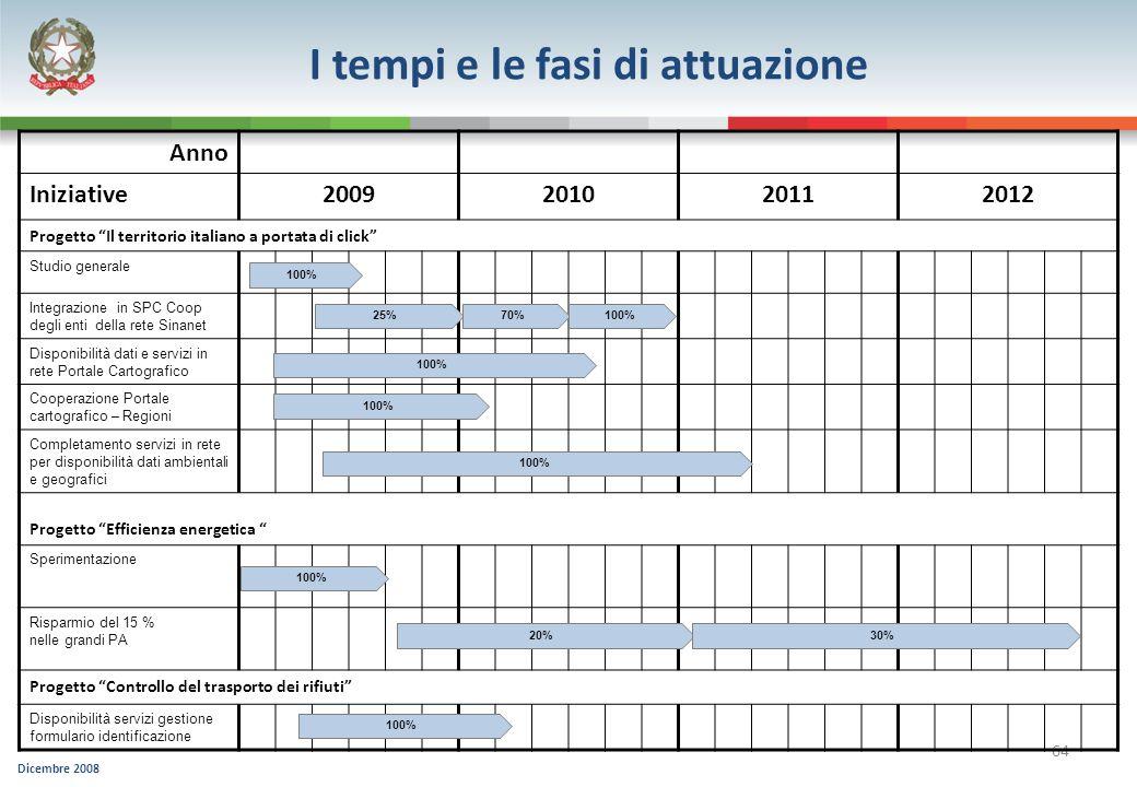 Dicembre 2008 64 Anno Iniziative2009201020112012 Progetto Il territorio italiano a portata di click Studio generale Integrazione in SPC Coop degli ent