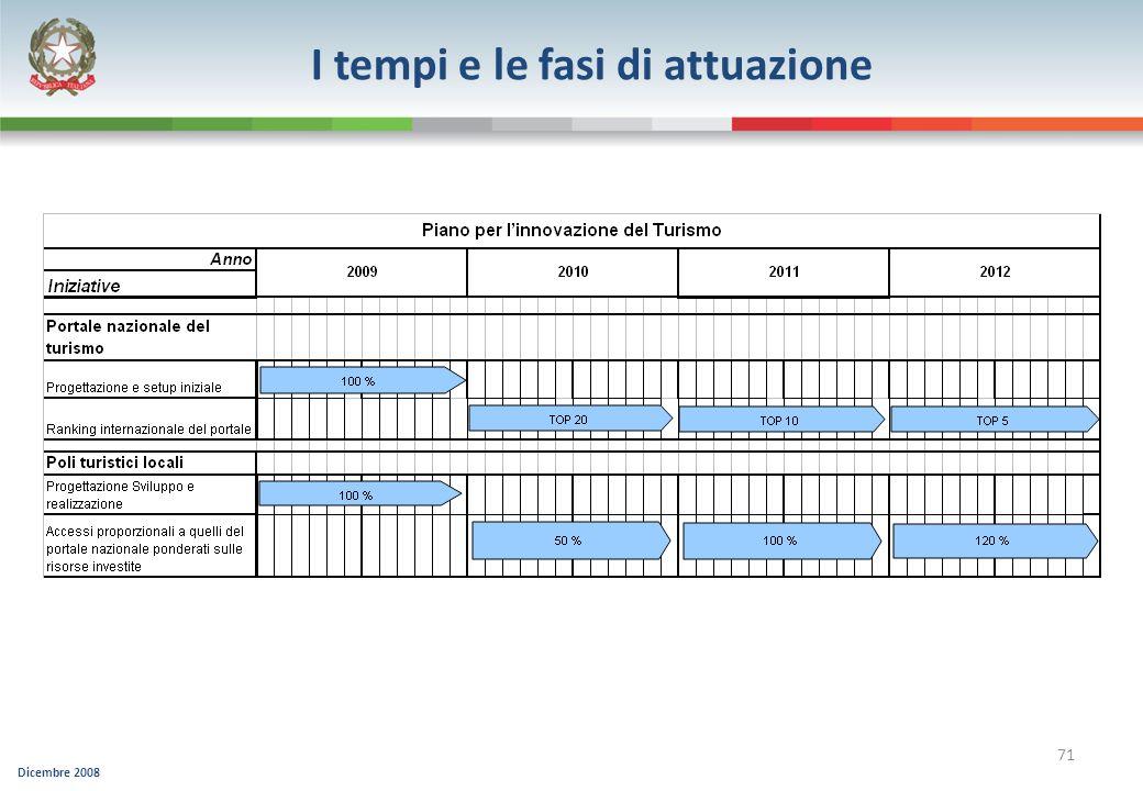 Dicembre 2008 71 I tempi e le fasi di attuazione
