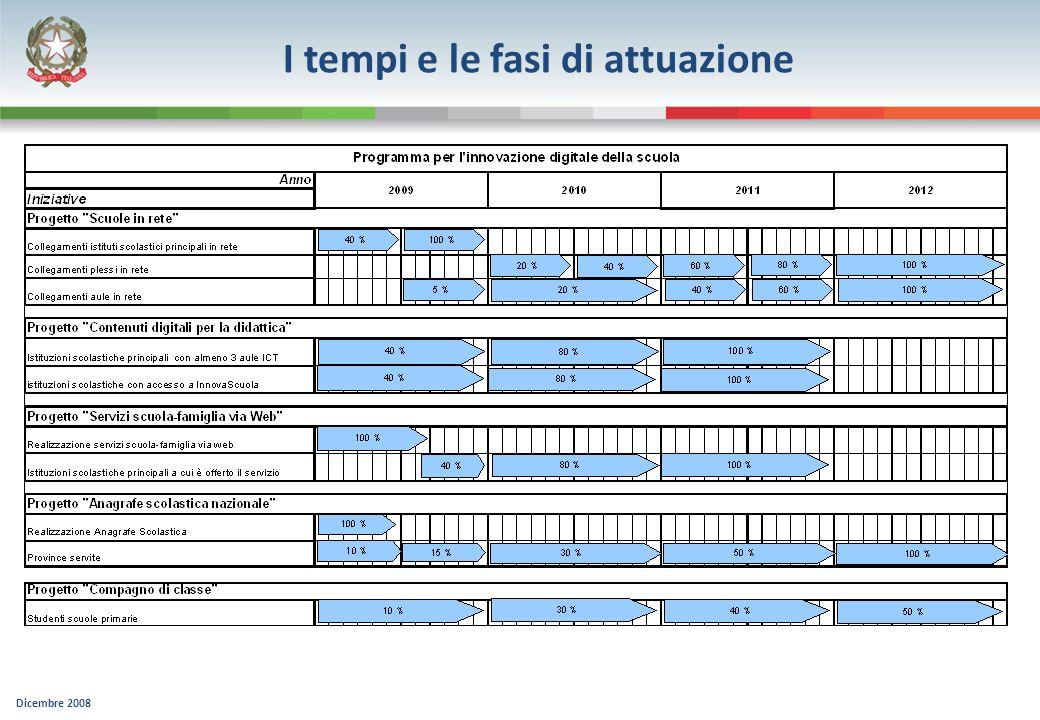Dicembre 2008 I tempi e le fasi di attuazione
