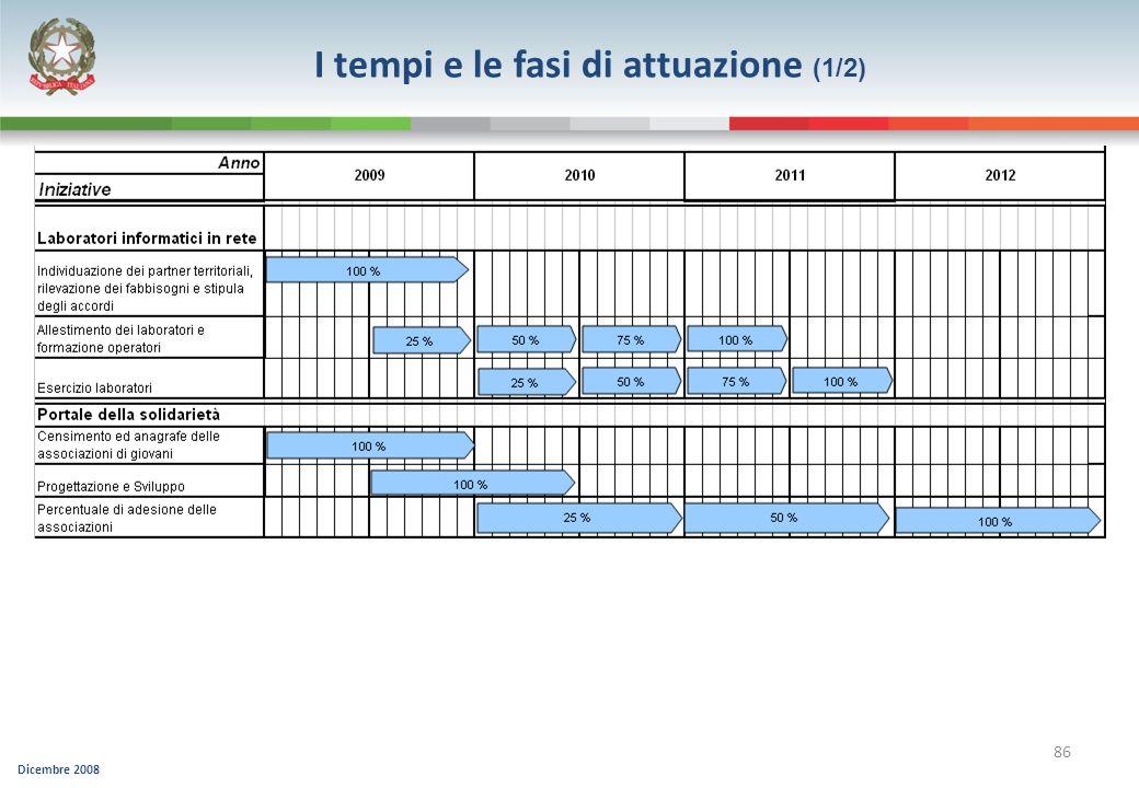 Dicembre 2008 86 I tempi e le fasi di attuazione (1/2)