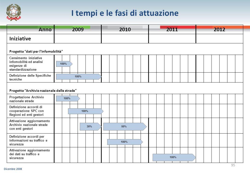 Dicembre 2008 95 Anno2009201020112012 Iniziative Progetto dati per lInfomobilità Censimento iniziative infomobilità ed analisi esigenze di standardizz