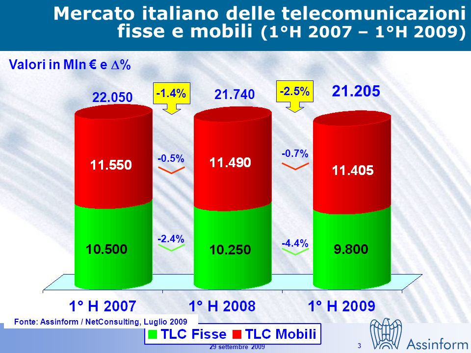 Il mercato dellICT in Italia nel 1° semestre 2009 29 settembre 2009 3 Mercato italiano delle telecomunicazioni fisse e mobili (1°H 2007 – 1°H 2009) Valori in Mln e % 21.205 22.050 21.740 -4.4% -0.7% -2.5% -2.4% -0.5% -1.4% Fonte: Assinform / NetConsulting, Luglio 2009