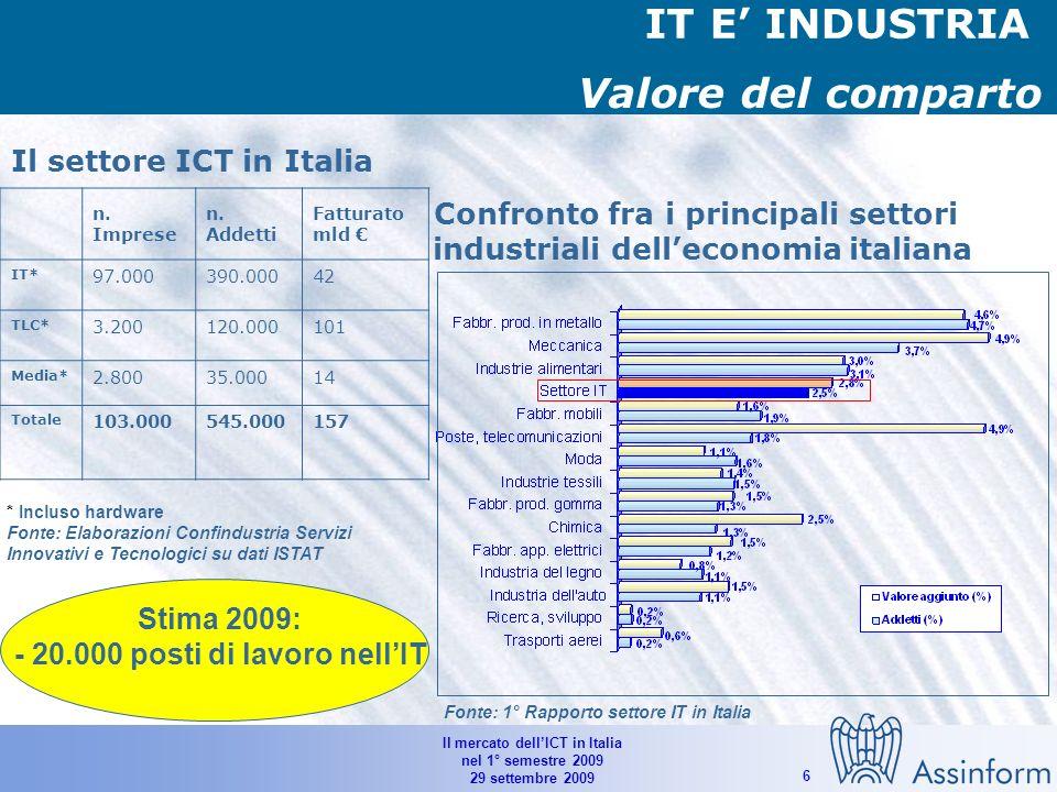 Il mercato dellICT in Italia nel 1° semestre 2009 29 settembre 2009 5 Il mercato dellIT in Italia per semestre (1°H 2007-1°H2009) Fonte: Assinform / NetConsulting (settembre 2009) 9.142 10.0499.921 1.3% -9.0% 3.2% -4.1% 1.7% -15.7% Valori in Mln di Euro e % -6.2% -7.3% -2.1% 0.5%
