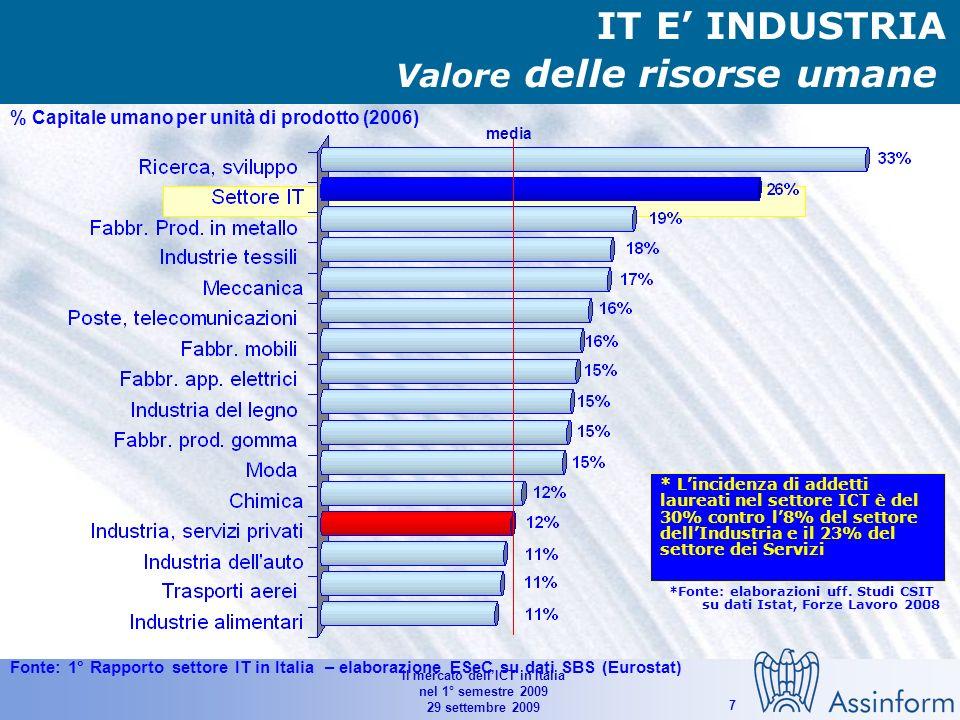 Il mercato dellICT in Italia nel 1° semestre 2009 29 settembre 2009 7 % Capitale umano per unità di prodotto (2006) media Valore delle risorse umane Fonte: 1° Rapporto settore IT in Italia – elaborazione ESeC su dati SBS (Eurostat) IT E INDUSTRIA * Lincidenza di addetti laureati nel settore ICT è del 30% contro l8% del settore dellIndustria e il 23% del settore dei Servizi *Fonte: elaborazioni uff.