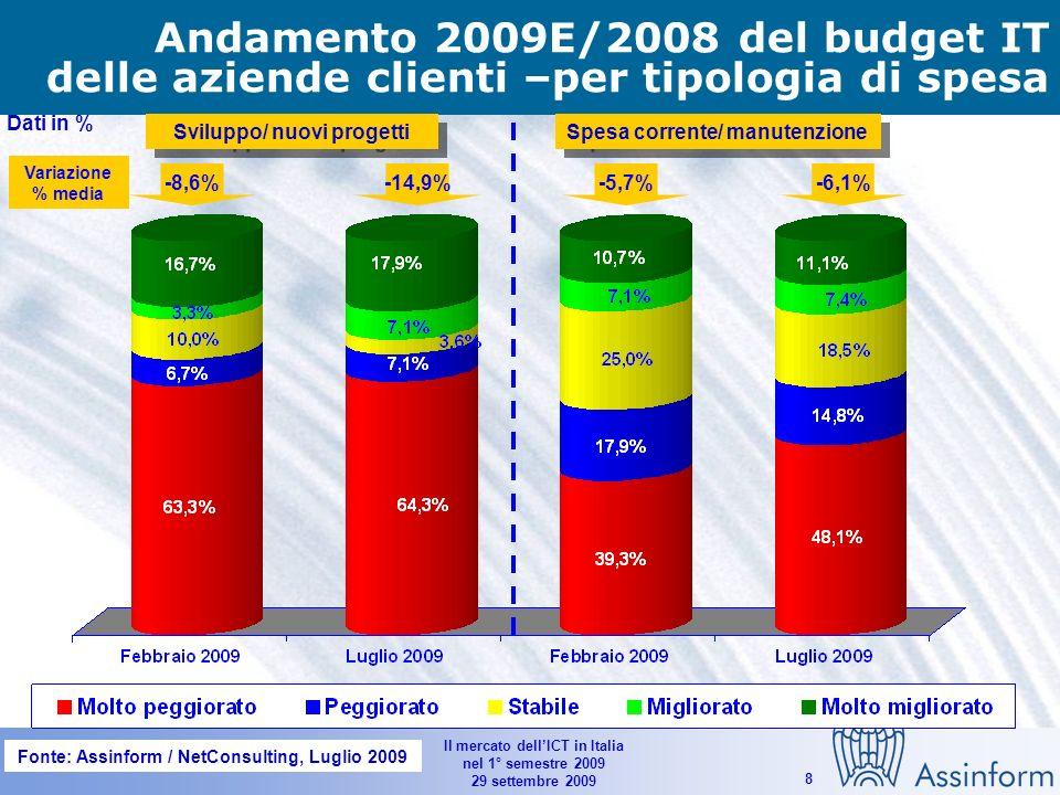 Il mercato dellICT in Italia nel 1° semestre 2009 29 settembre 2009 8 Andamento 2009E/2008 del budget IT delle aziende clienti –per tipologia di spesa Dati in % Sviluppo/ nuovi progetti Spesa corrente/ manutenzione -8,6%-14,9%-5,7%-6,1% Variazione % media Fonte: Assinform / NetConsulting, Luglio 2009