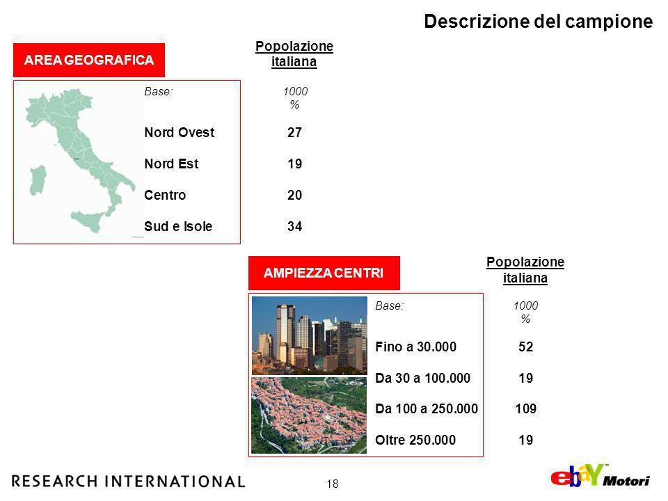 18 Descrizione del campione AREA GEOGRAFICA Popolazione italiana Base:1000 % Nord Ovest27 Nord Est19 Centro20 Sud e Isole34 AMPIEZZA CENTRI Popolazione italiana Base:1000 % Fino a 30.00052 Da 30 a 100.00019 Da 100 a 250.000109 Oltre 250.00019