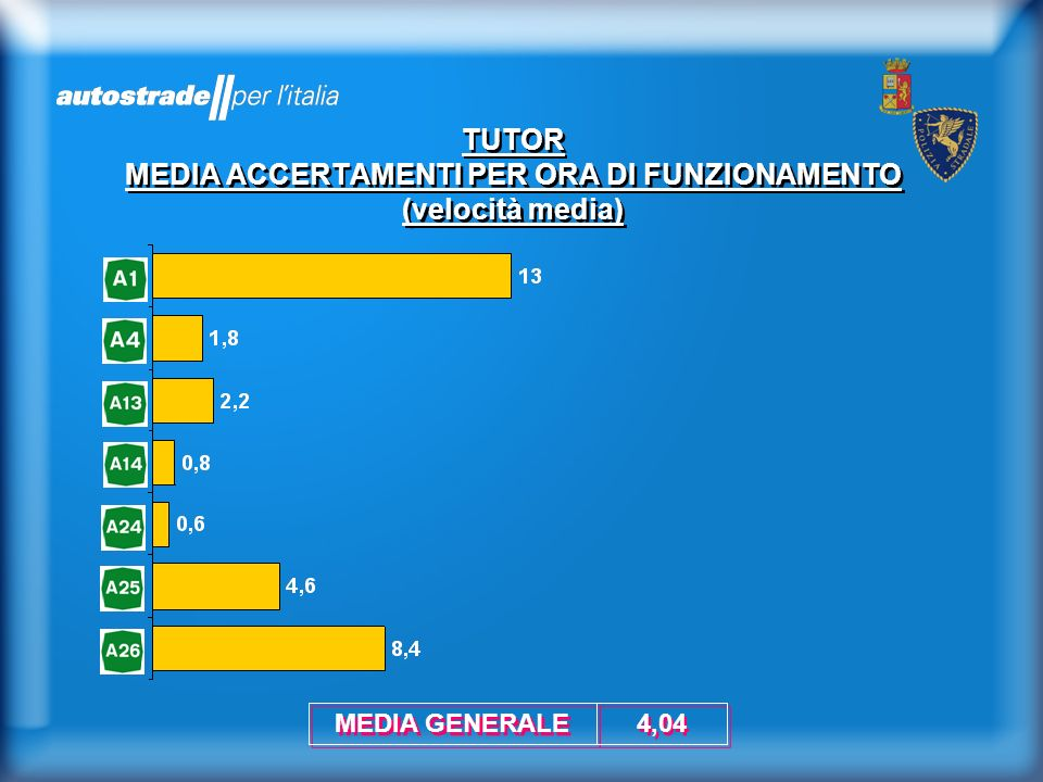 TUTOR MEDIA ACCERTAMENTI PER ORA DI FUNZIONAMENTO (velocità media) 4,04 MEDIA GENERALE
