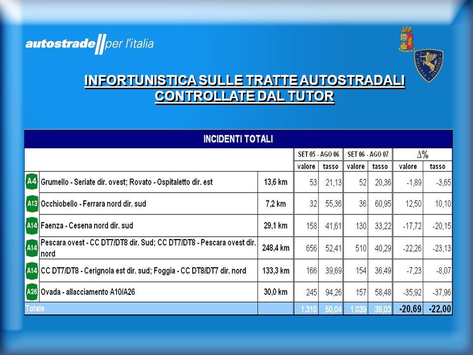 INFORTUNISTICA SULLE TRATTE AUTOSTRADALI CONTROLLATE DAL TUTOR