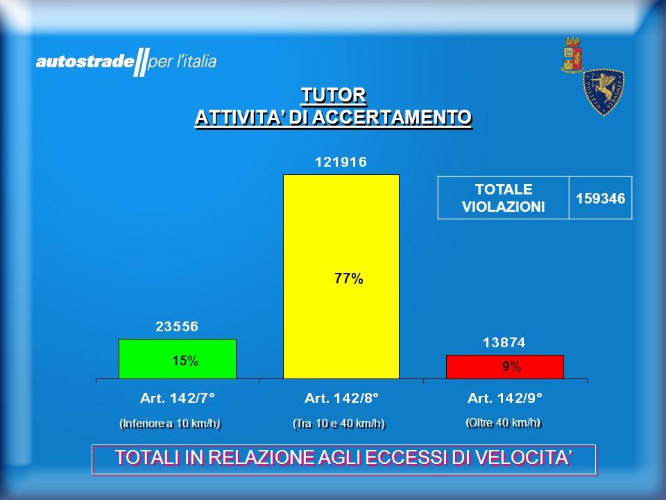 TUTOR ATTIVITA DI ACCERTAMENTO TOTALI IN RELAZIONE AGLI ECCESSI DI VELOCITA (Inferiore a 10 km/h) (Tra 10 e 40 km/h) ( Oltre 40 km/h ) 15% 77% 9% TOTA