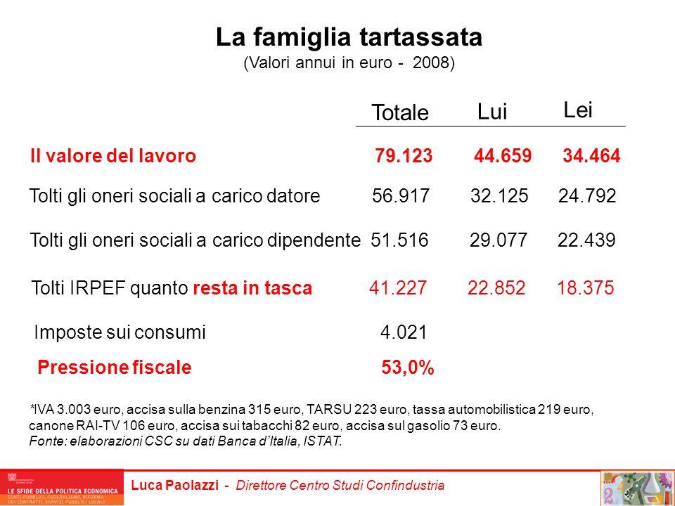 Luca Paolazzi - Direttore Centro Studi Confindustria La famiglia tartassata (Valori annui in euro - 2008) *IVA 3.003 euro, accisa sulla benzina 315 eu
