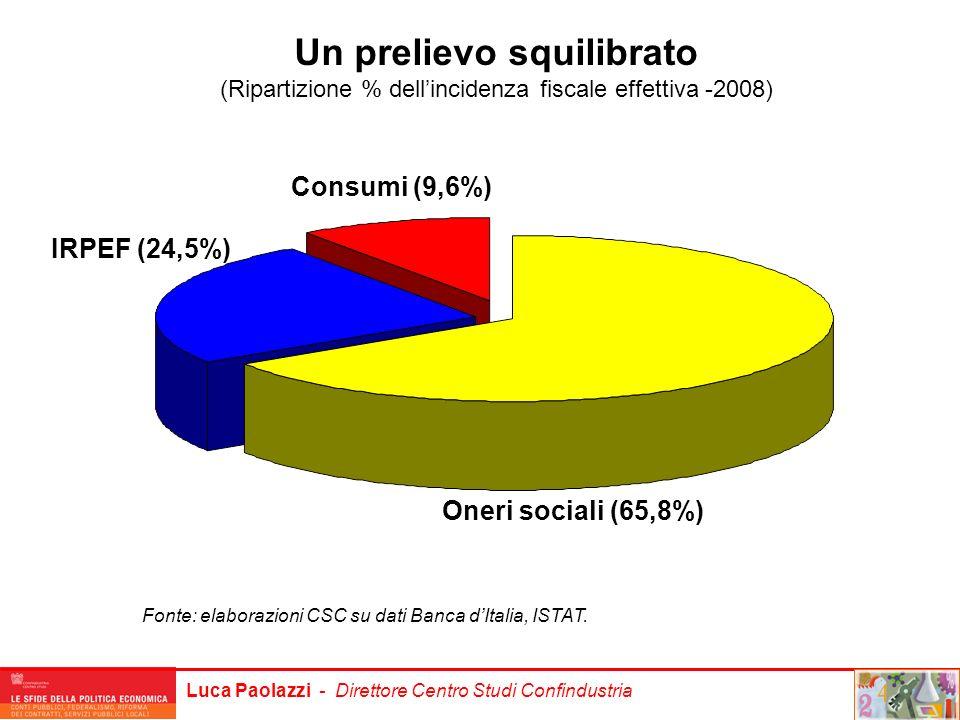 Luca Paolazzi - Direttore Centro Studi Confindustria Oneri sociali (65,8%) Consumi (9,6%) IRPEF (24,5%) Un prelievo squilibrato (Ripartizione % dellin