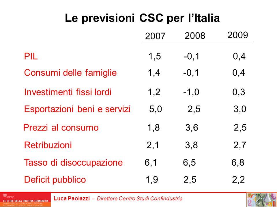 Luca Paolazzi - Direttore Centro Studi Confindustria Le previsioni CSC per lItalia PIL 1,5 -0,1 0,4 Esportazioni beni e servizi 5,0 2,5 3,0 Investimen