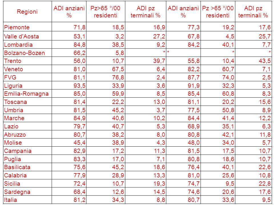 Regioni ADI anziani % Pz>65 °/00 residenti ADI pz terminali % ADI anziani % Pz >65 °/00 residenti ADI pz terminali % Piemonte71,818,516,977,319,217,6 Valle d Aosta53,13,227,267,84,525,7 Lombardia84,838,59,284,240,17,7 Bolzano-Bozen66,25,8**** Trento56,010,739,755,810,443,5 Veneto81,067,56,482,260,77,1 FVG81,176,82,487,774,02,5 Liguria93,533,93,691,932,35,3 Emilia-Romagna85,059,98,585,460,88,3 Toscana81,422,213,081,120,215,6 Umbria81,545,23,777,550,88,9 Marche84,940,610,284,441,412,2 Lazio79,740,75,368,935,16,3 Abruzzo80,738,28,080,842,111,8 Molise45,438,94,348,034,05,7 Campania82,917,211,381,517,510,7 Puglia83,317,07,180,818,610,7 Basilicata75,645,218,676,440,122,6 Calabria77,928,913,381,025,610,8 Sicilia72,410,719,374,79,522,8 Sardegna68,412,614,574,620,617,6 Italia81,234,38,880,733,69,5