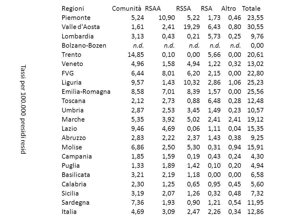 RegioniComunitàRsaaRssaRSAAltroTotale Piemonte70,60565,18323,26115,2429,701.103,98 Valle d Aosta18,4928,94561,92204,9920,90835,24 Lombardia63,9213,4113,29527,054,76622,43 Bolzano-Bozenn.d.