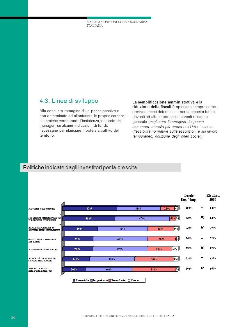 VALUTAZIONI CONCLUSIVE SULLAREA ITALIANA 30 PRESENTE E FUTURO DEGLI INVESTIMENTI ESTERI IN ITALIA 4.3.