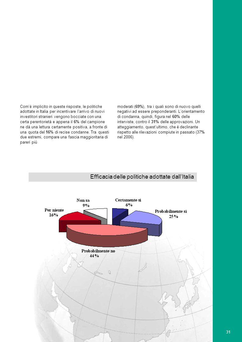 31 Comè implicito in queste risposte, le politiche adottate in Italia per incentivare larrivo di nuovi investitori stranieri vengono bocciate con una certa perentorietà e appena il 6% del campione ne dà una lettura certamente positiva, a fronte di una quota del 16% di recise condanne.