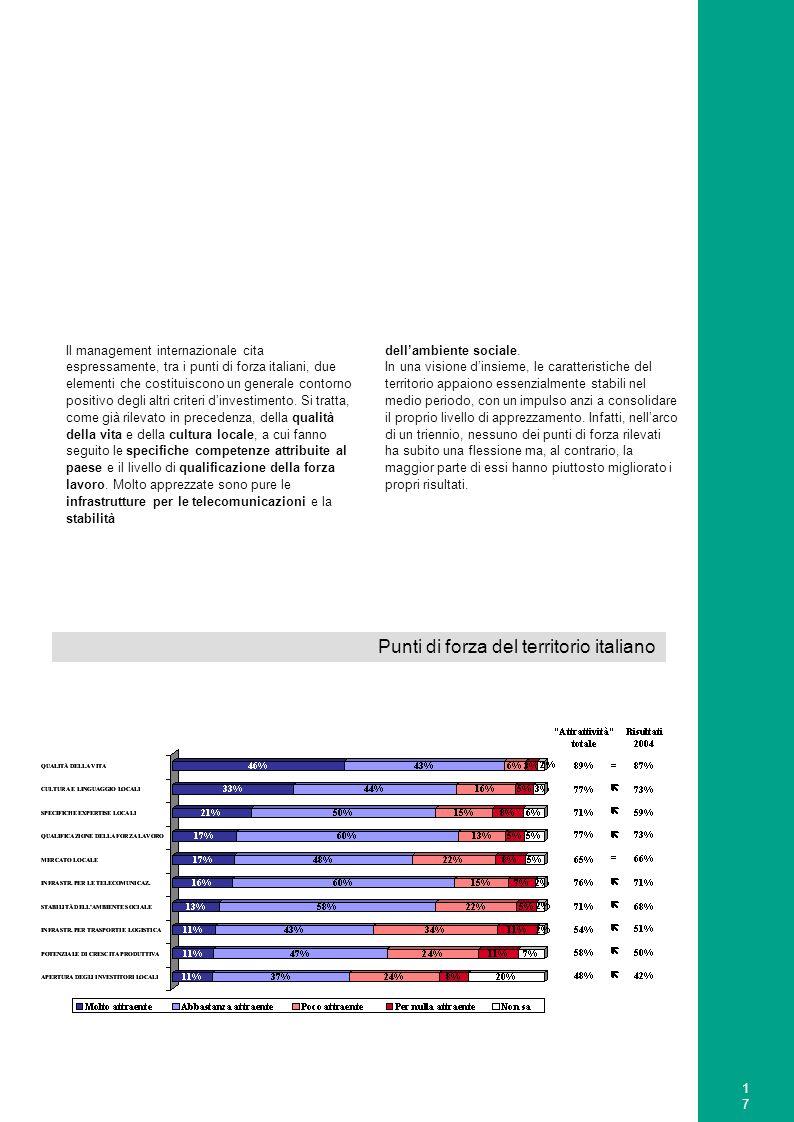18 Approfondendo la percezione delle competenze tradizionalmente presenti nel paese, tuttavia, si mostra una condizione di maggiore incertezza di tali fattori attrattivi.