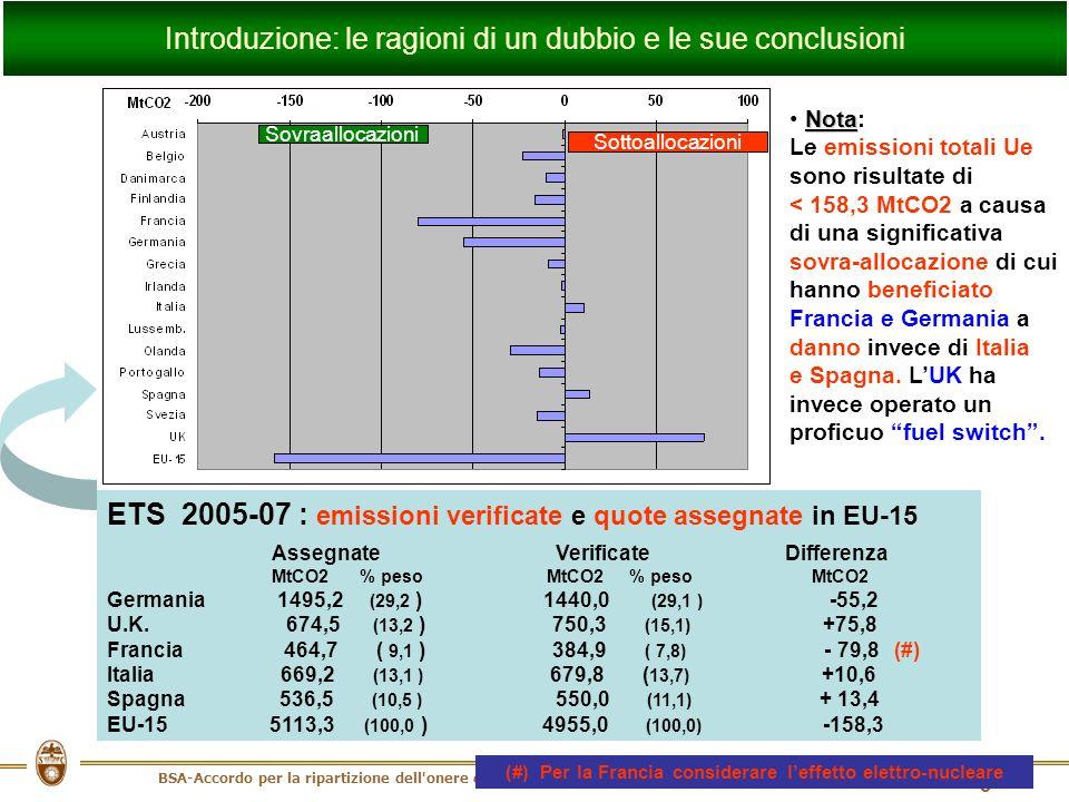 BSA-Accordo per la ripartizione dell onere di applicazione del PK - Roma, 16 ottobre 2008 6 ETS 2005-07 : emissioni verificate e quote assegnate in EU-15 Assegnate Verificate Differenza MtCO2 % peso MtCO2 % peso MtCO2 Germania 1495,2 (29,2 ) 1440,0 (29,1 ) -55,2 U.K.