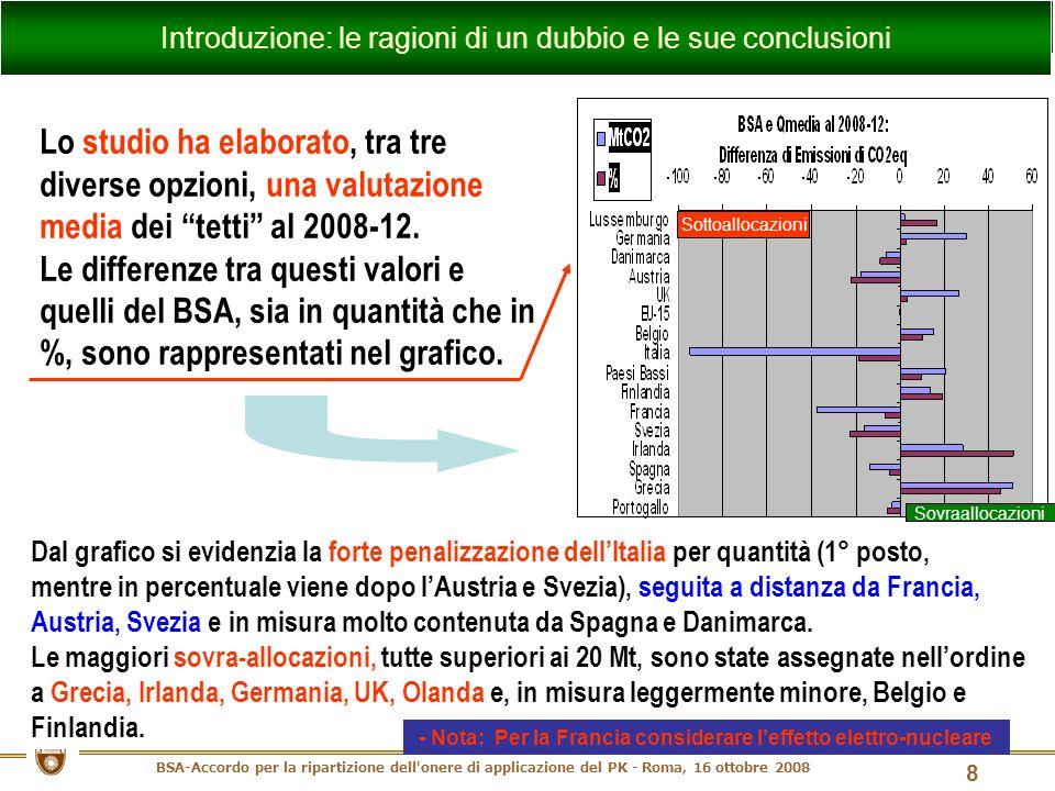 BSA-Accordo per la ripartizione dell onere di applicazione del PK - Roma, 16 ottobre 2008 9 In conclusione, lo studio evidenzia come la procedura seguita trovi una buona corrispondenza tra i valori fissati dal BSA (tetti in % al 2008-12) con i valori obiettivo (intervallo minimo e massimo), sia per Francia, Germania e UK, mentre evidenzia il forte gap per l Italia, rendendo necessario il rilevante ed oneroso ricorso ai meccanismi flessibili previsti dal PK (acquisto quote/CDM/JI).