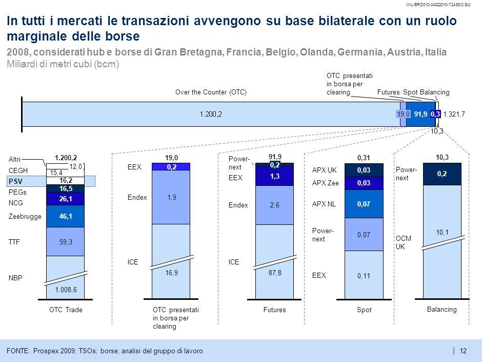 | MIL-BRD010-04022010-72483/CSlp 11 In Europa esistono tre tipologie di mercato del gas con diversa struttura e liquidità 2008 HubVolumi trattati Mili