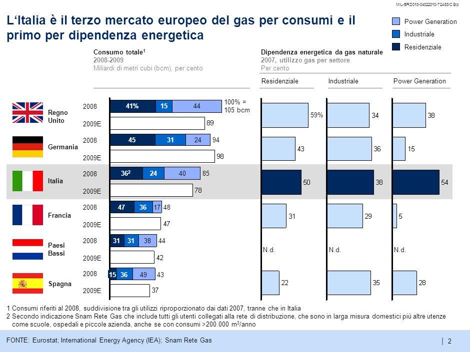 | MIL-BRD010-04022010-72483/CSlp 1 Agenda Il mercato gas italiano Modelli di mercato europei Proposta di riforma del mercato italiano