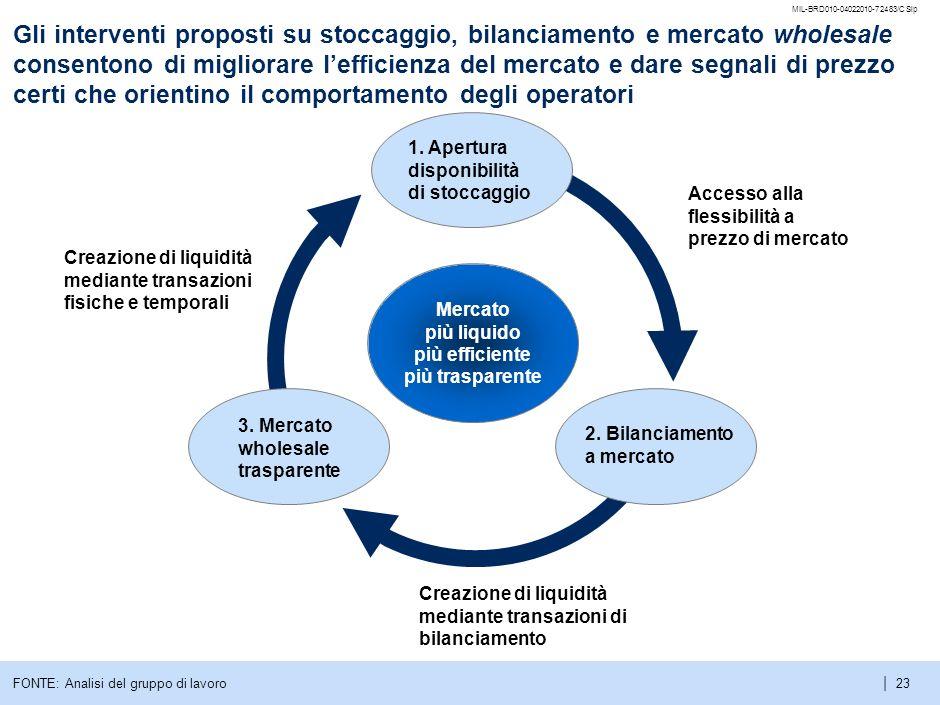 | MIL-BRD010-04022010-72483/CSlp 22 Agenda Il mercato gas italiano Modelli di mercato europei Proposta di riforma del mercato italiano