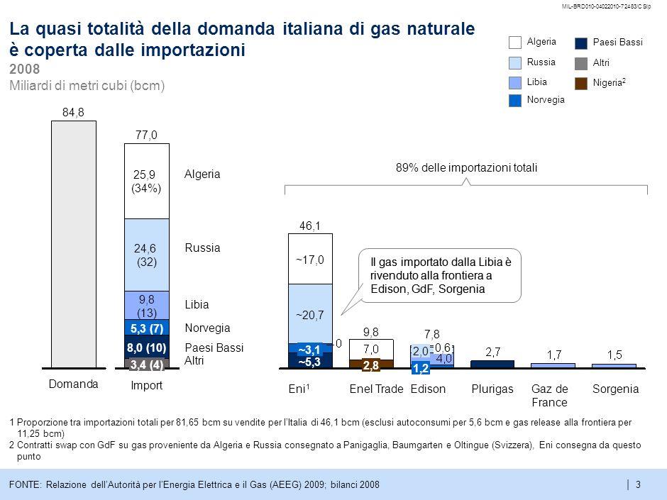 | MIL-BRD010-04022010-72483/CSlp 3FONTE: Relazione dellAutorità per lEnergia Elettrica e il Gas (AEEG) 2009; bilanci 2008 SorgeniaGaz de France PlurigasEdison 7,8 1,2 2,0 0,6 Enel Trade 9,8 2,8 Eni 1 46,1 ~5,3 ~3,1 ~20,7 ~17,0 Algeria Russia Libia Norvegia Paesi Bassi Altri Nigeria 2 89% delle importazioni totali Il gas importato dalla Libia è rivenduto alla frontiera a Edison, GdF, Sorgenia La quasi totalità della domanda italiana di gas naturale è coperta dalle importazioni 2008 Miliardi di metri cubi (bcm) Il gas importato dalla Libia è rivenduto alla frontiera a Edison, GdF, Sorgenia Domanda 84,8 Algeria Russia Libia Norvegia Paesi Bassi Altri 1 Proporzione tra importazioni totali per 81,65 bcm su vendite per lItalia di 46,1 bcm (esclusi autoconsumi per 5,6 bcm e gas release alla frontiera per 11,25 bcm) 2 Contratti swap con GdF su gas proveniente da Algeria e Russia consegnato a Panigaglia, Baumgarten e Oltingue (Svizzera), Eni consegna da questo punto Import 3,4 (4) 5,3 (7) 9,8 (13) 77,0 8,0 (10) 24,6 (32) 25,9 (34%)