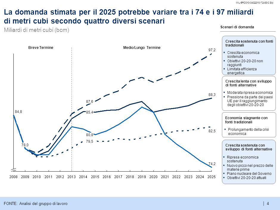 | MIL-BRD010-04022010-72483/CSlp 4 Breve TermineMedio/Lungo Termine Crescita sostenuta con fonti tradizionali FONTE: Analisi del gruppo di lavoro Scenari di domanda 74,2 82,5 97,2 88,3 80,8 79,5 87,6 85,4 78,0 84,8 Crescita lenta con sviluppo di fonti alternative Moderata ripresa economica Pressione da parte dei paesi UE per il raggiungimento degli obiettivi 20-20-20 Economia stagnante con fonti tradizionali Prolungamento della crisi economica Crescita sostenuta con sviluppo di fonti alternative Ripresa economica sostenuta Nuovo picco nel prezzo delle materie prime Piano nucleare del Governo Obiettivi 20-20-20 attuati La domanda stimata per il 2025 potrebbe variare tra i 74 e i 97 miliardi di metri cubi secondo quattro diversi scenari Miliardi di metri cubi (bcm) Crescita economica sostenuta Obiettivi 20-20-20 non raggiunti Limitata efficienza energetica