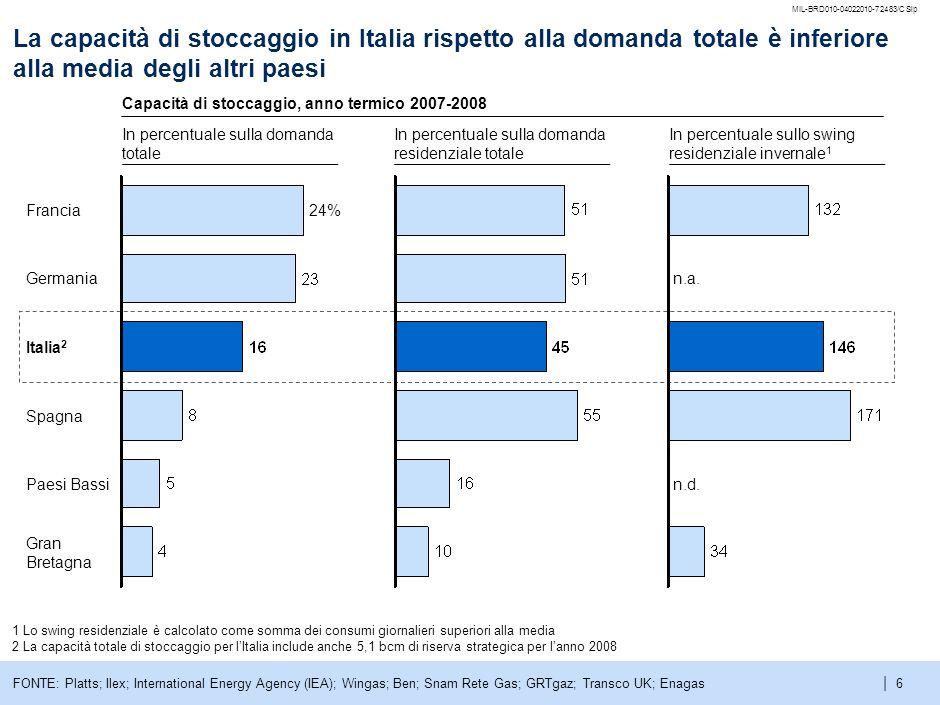 | MIL-BRD010-04022010-72483/CSlp 6 La capacità di stoccaggio in Italia rispetto alla domanda totale è inferiore alla media degli altri paesi 1 Lo swing residenziale è calcolato come somma dei consumi giornalieri superiori alla media 2 La capacità totale di stoccaggio per lItalia include anche 5,1 bcm di riserva strategica per lanno 2008 Gran Bretagna Paesi Bassi Spagna Italia 2 Germania Francia24% In percentuale sulla domanda residenziale totale In percentuale sulla domanda totale In percentuale sullo swing residenziale invernale 1 Capacità di stoccaggio, anno termico 2007-2008 FONTE: Platts; Ilex; International Energy Agency (IEA); Wingas; Ben; Snam Rete Gas; GRTgaz; Transco UK; Enagas n.d.