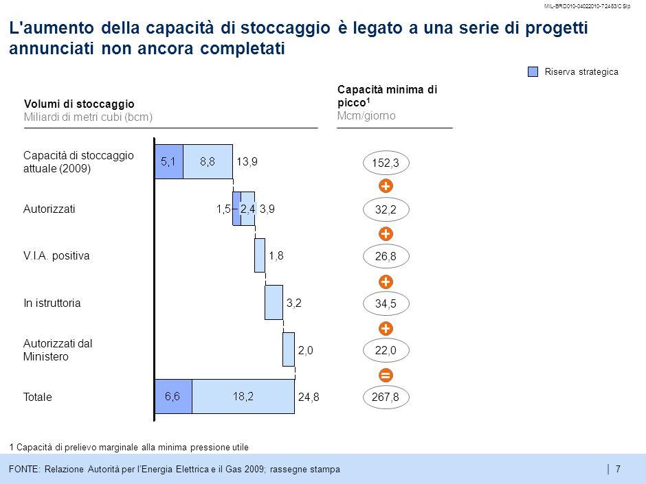 | MIL-BRD010-04022010-72483/CSlp 6 La capacità di stoccaggio in Italia rispetto alla domanda totale è inferiore alla media degli altri paesi 1 Lo swin