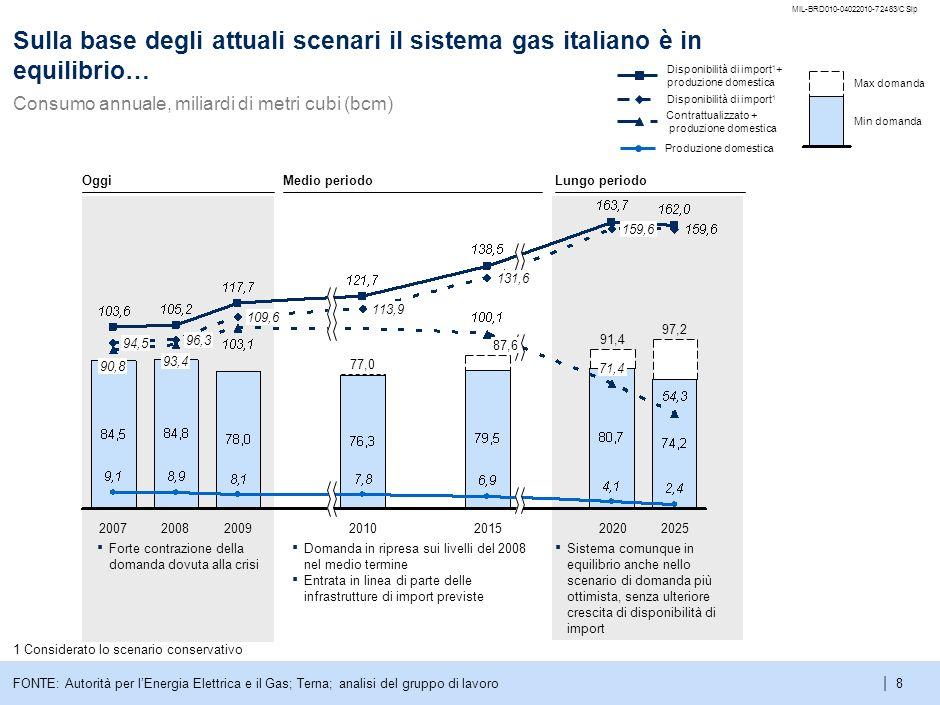 | MIL-BRD010-04022010-72483/CSlp 8 Min domanda Max domanda Disponibilità di import 1 Contrattualizzato + produzione domestica Disponibilità di import 1 + produzione domestica Sulla base degli attuali scenari il sistema gas italiano è in equilibrio… Consumo annuale, miliardi di metri cubi (bcm) 1 Considerato lo scenario conservativo FONTE: Autorità per lEnergia Elettrica e il Gas; Terna; analisi del gruppo di lavoro Forte contrazione della domanda dovuta alla crisi Domanda in ripresa sui livelli del 2008 nel medio termine Entrata in linea di parte delle infrastrutture di import previste Sistema comunque in equilibrio anche nello scenario di domanda più ottimista, senza ulteriore crescita di disponibilità di import 2025 97,2 2020 91,4 71,4 159,6 2015 87,6 131,6 2010 77,0 113,9 2009 109,6 2008 93,4 96,3 2007 90,8 94,5 OggiMedio periodoLungo periodo Produzione domestica