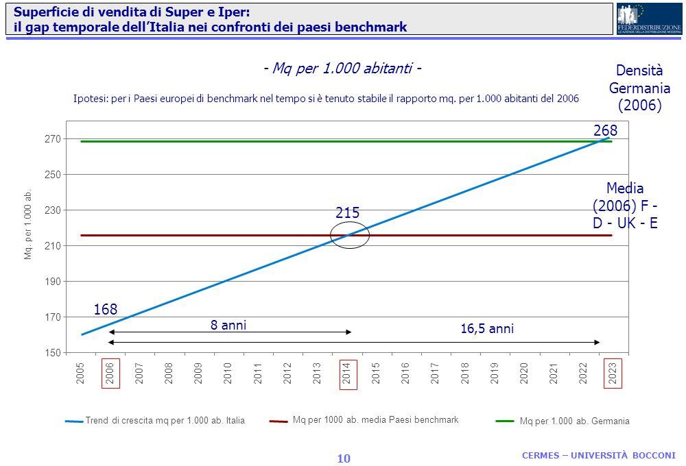 La distribuzione grocery in Italia CERMES UNIVERSITÀ BOCCONI Il processo di liberalizzazione: quali sviluppi?