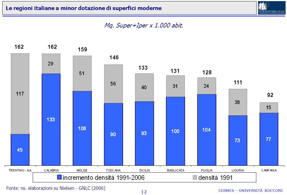 CERMES – UNIVERSITÀ BOCCONI 11 Le regioni italiane a maggior dotazione di superfici moderne 185 223 189 212 196 172 180 187 216 Mq. Super+Iper x 1.000