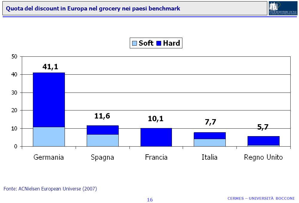 CERMES – UNIVERSITÀ BOCCONI 15 La canalizzazione delle vendite grocery in alcuni paesi europei Valori % sul totale vendite grocery Fonte: ns. elab. su